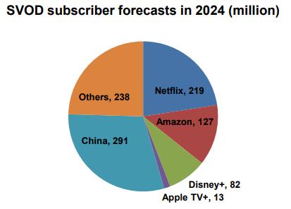 previsao-de-assinantes-disney-plus Disney Plus terá 82 milhões de assinantes até 2024