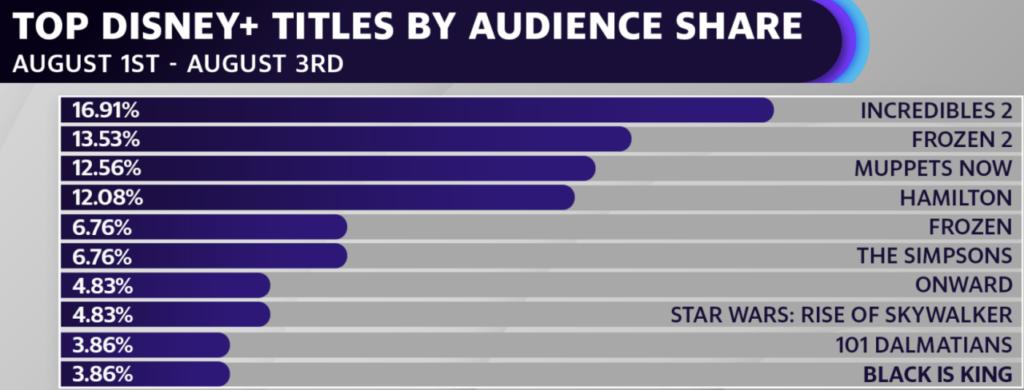 top-Disney-Plus-1024x390 Esses são os 10 títulos mais assistidos no Disney+ em Agosto