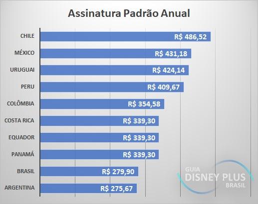 Assinatura-Padrao-anual-na-America-Latina Qual é o preço do Disney+ ?