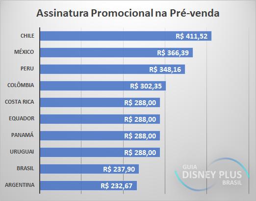 Assinatura-Promocional-na-Pre-venda-America-Latina Qual é o preço do Disney+ ?