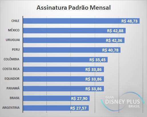 Assinatura-padrao-mensal-na-America-Latina Qual é o preço do Disney+ ?