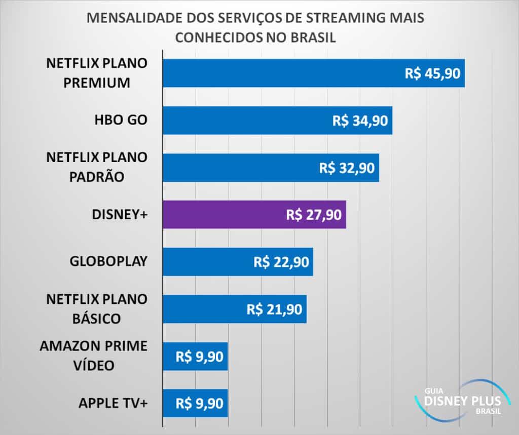 Preco-dos-streamings-mais-conhecidos-do-Brasil-1-1024x859 Qual é o preço do Disney+ ?