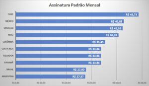 Preços Disney Plus na América Latina