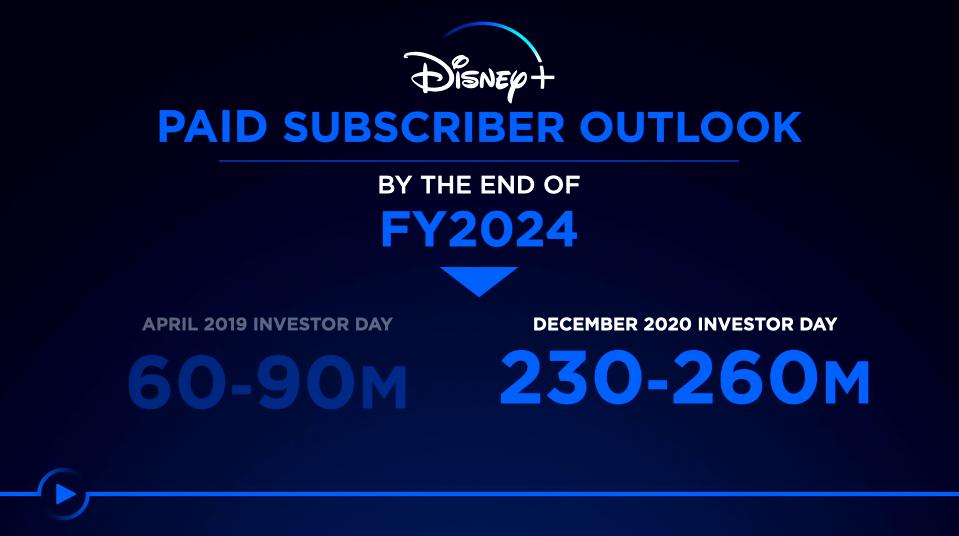 image-106 Ações da Disney disparam após apresentação do Dia do Investidor