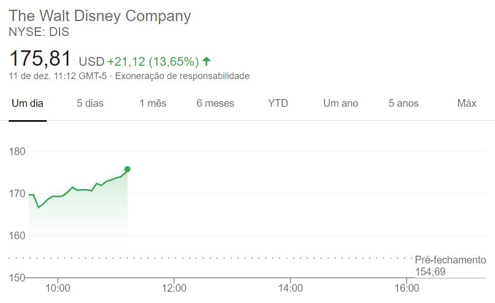 image-110 Ações da Disney disparam após apresentação do Dia do Investidor