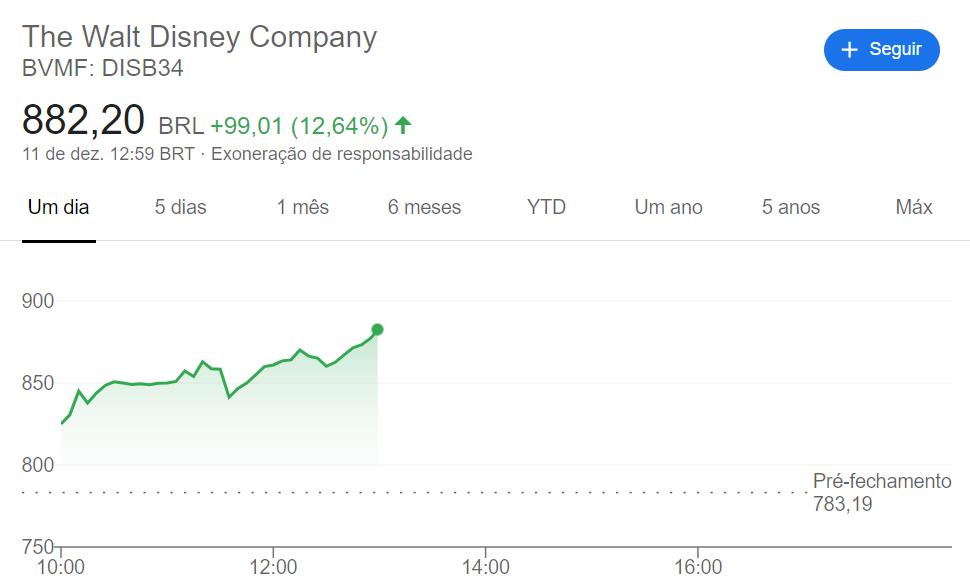 image-111 Ações da Disney disparam após apresentação do Dia do Investidor