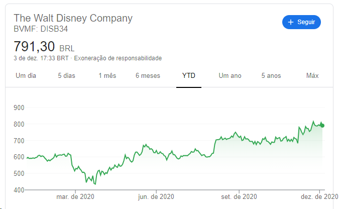 image-35 4 Serviços de Streaming serão o foco do Dia do Investidor Disney 2020