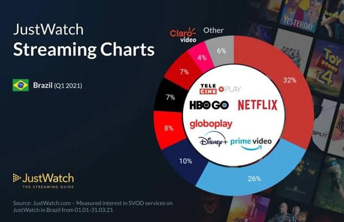 justwatch-streaming-charts-Q1-2021 Disney+ cresce e Netflix e Prime Video perdem assinantes no 1º Trimestre de 2021