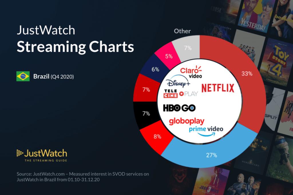 justwatch-streaming-charts-Q4-2020-1024x682 Disney+ cresce e Netflix e Prime Video perdem assinantes no 1º Trimestre de 2021