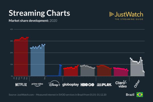 justwatch-streaming-market-share-2020 Disney+ cresce e Netflix e Prime Video perdem assinantes no 1º Trimestre de 2021