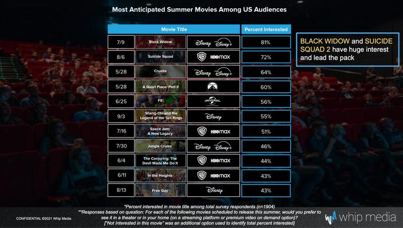 image-32 Pesquisa revela quantos querem ver Cruella e Viúva Negra no Cinema ou Disney+