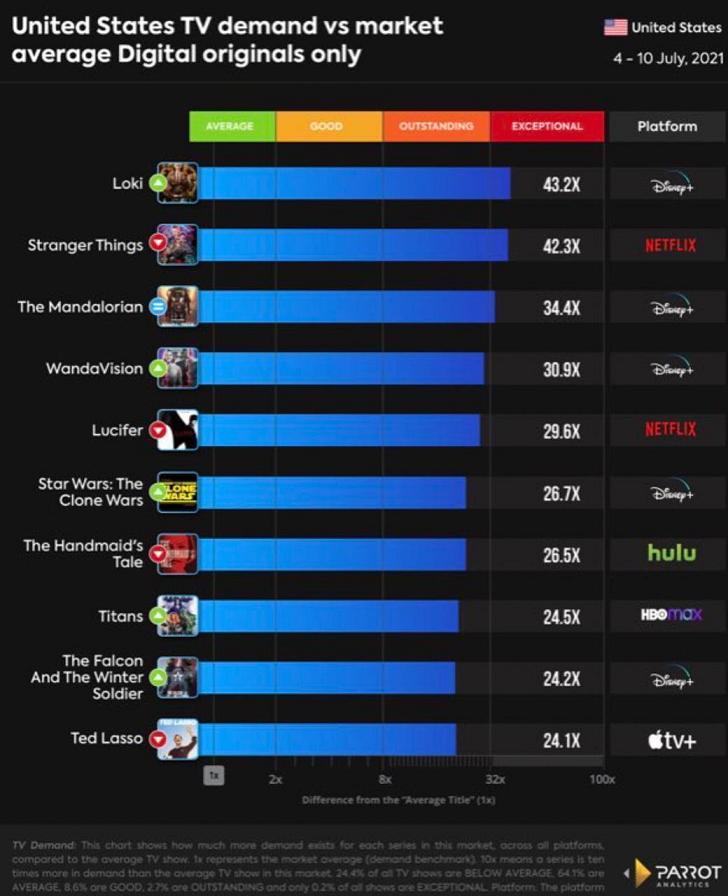 image-45 Loki se torna a série mais vista nos Estados Unidos; veja os números