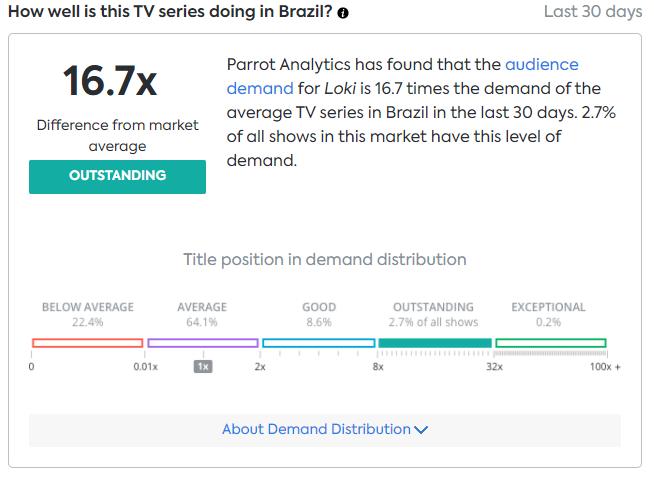 image-46 Loki se torna a série mais vista nos Estados Unidos; veja os números