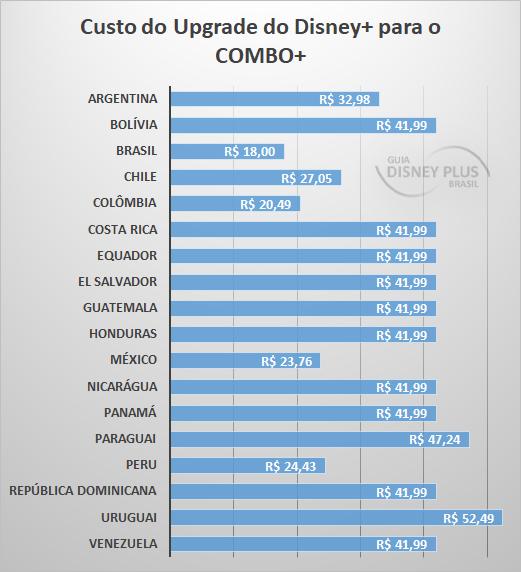 Custo-do-Upgrade-do-DisneyPlus-para-ComboPlus Achou o Star+ e Combo+ caros? Veja os preços nos outros países da América Latina