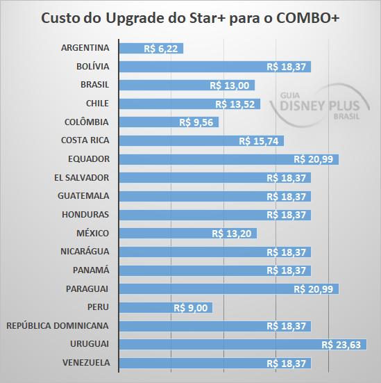 Custo-do-Upgrade-do-StarPlus-para-ComboPlus Achou o Star+ e Combo+ caros? Veja os preços nos outros países da América Latina