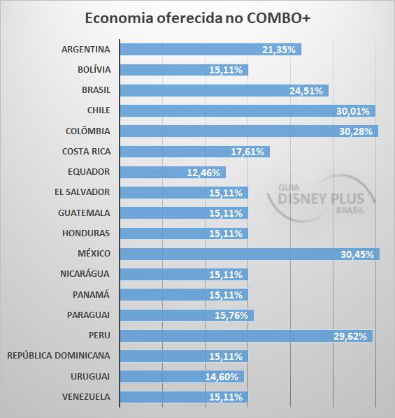 Economia-com-o-COMBOPlus Achou o Star+ e Combo+ caros? Veja os preços nos outros países da América Latina
