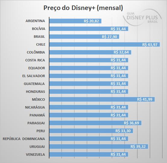 Preco-do-DisneyPlus-na-America-Latina Achou o Star+ e Combo+ caros? Veja os preços nos outros países da América Latina