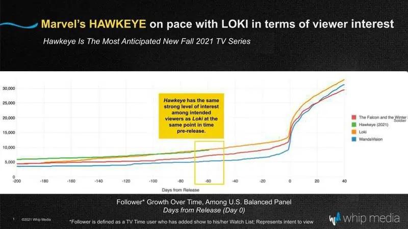 Expectativa-sobre-Gaviao-Arqueiro Gavião Arqueiro empata com Loki como série mais aguardada da história da Marvel, aponta pesquisa